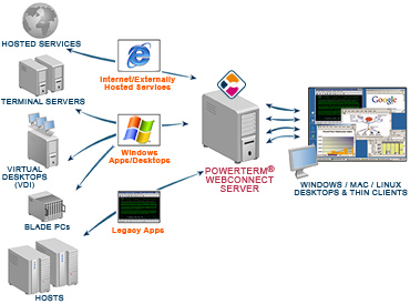 PowerTerm WebConnect connects to applications across the Enterprise - from Windows and Linux desktops, and thin clients.