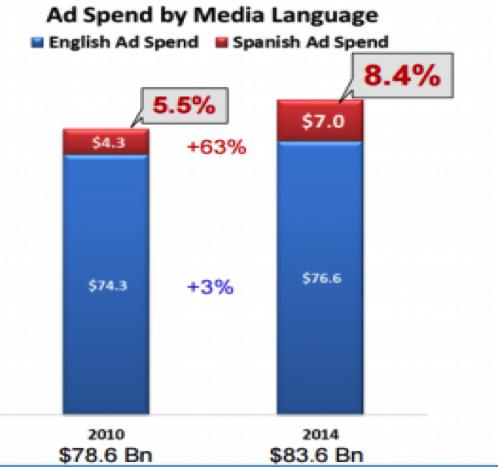 Hispanic ad spending.png
