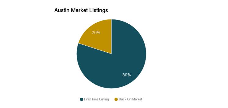 Austin real estate market statistics.