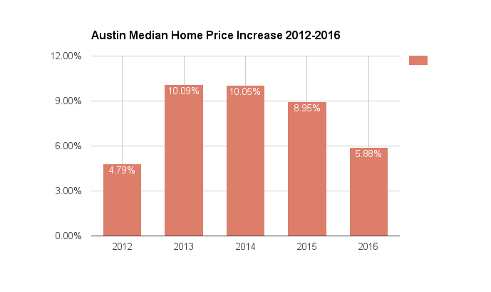 Austin media home prices from 2012-2016.