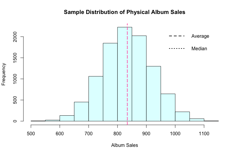 Distribution of the average physical sales using a sample size of 30