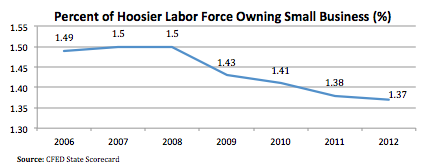Percent of Hoosier Labor Force Graph