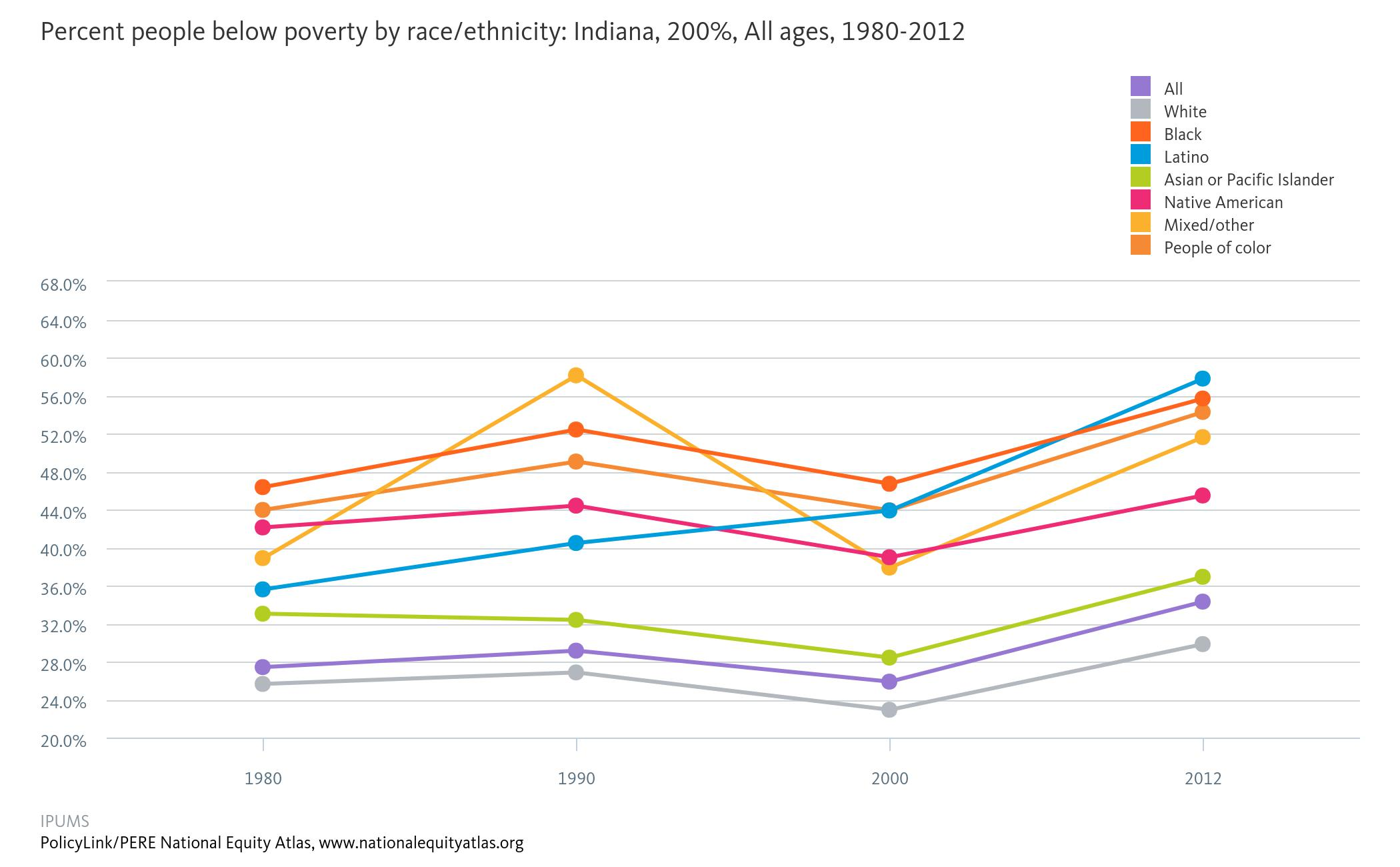 Percent_people_below_poverty_by_raceethnicity_Indiana_200_All_ages_19802012.jpeg