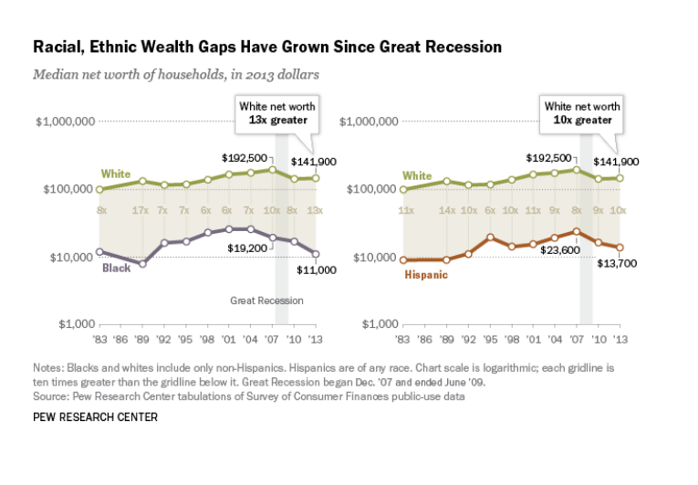 Racial Wealth Gap 2.png