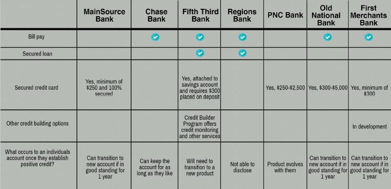Credit Building Matrix.jpg