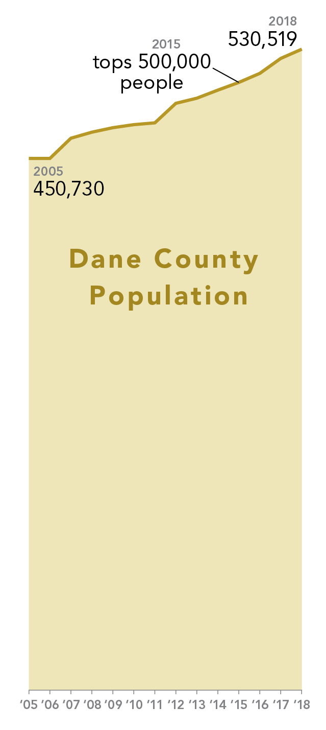 Dane county population continues to rise
