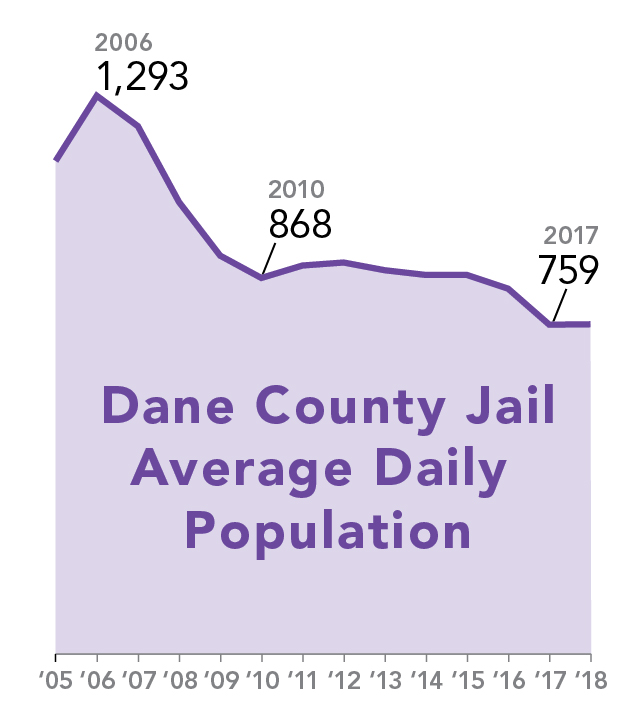 Dane county jail average daily population decreases 41% through