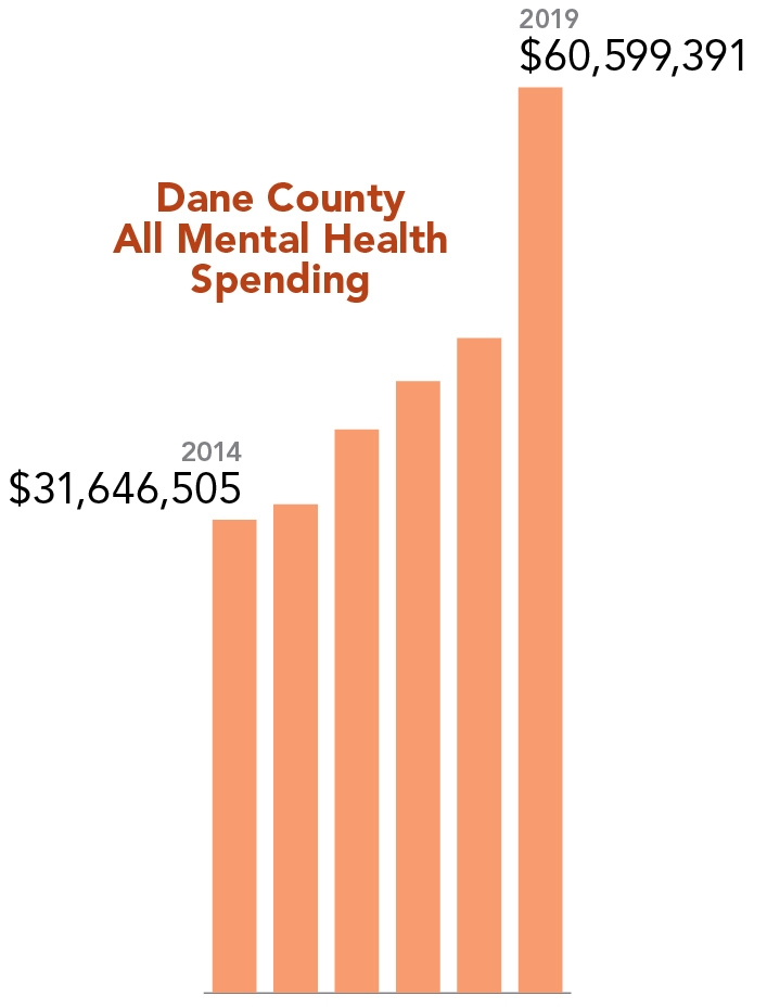 Dane county has nearly doubled spending on mental health in the last 5 years