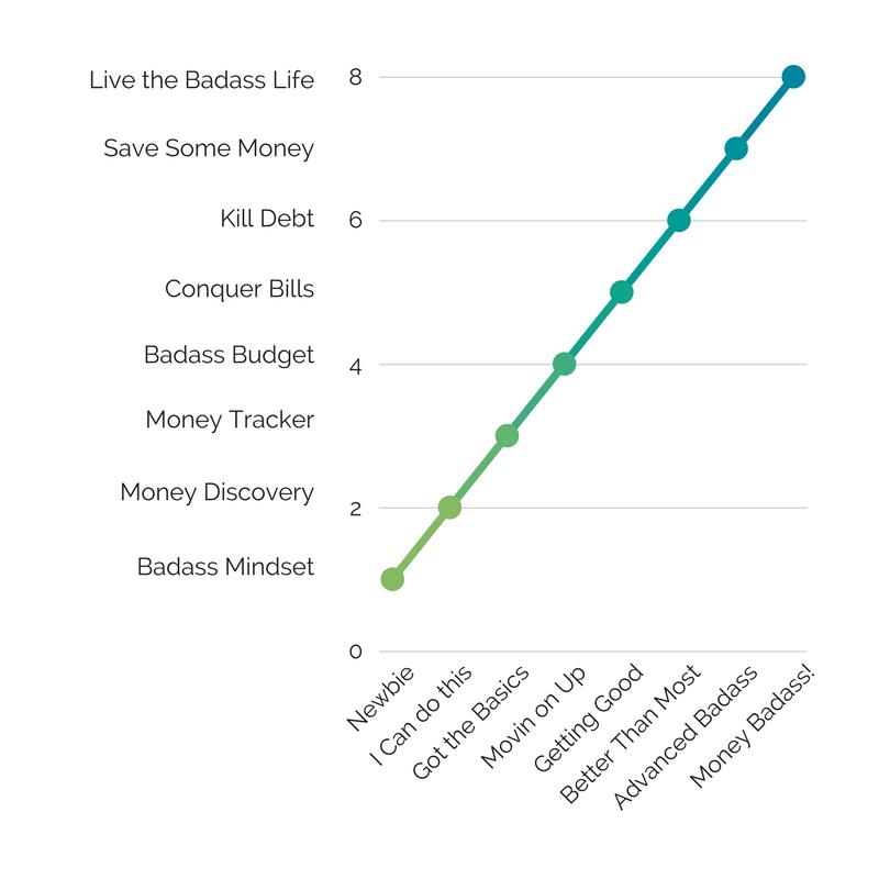 The Money Badass Journey.png