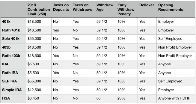 Best Retirement Accounts Comparison Chart