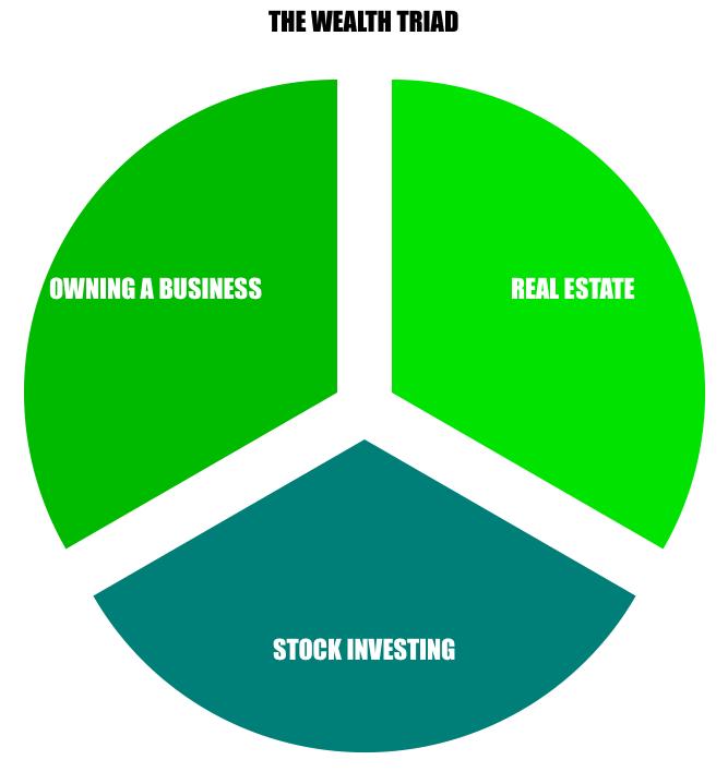 The Wealth Triad