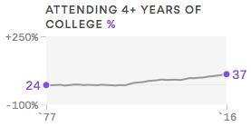 Millennials Attending College