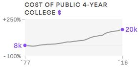 Millennials Cost of College