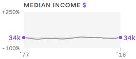 Millennials Income