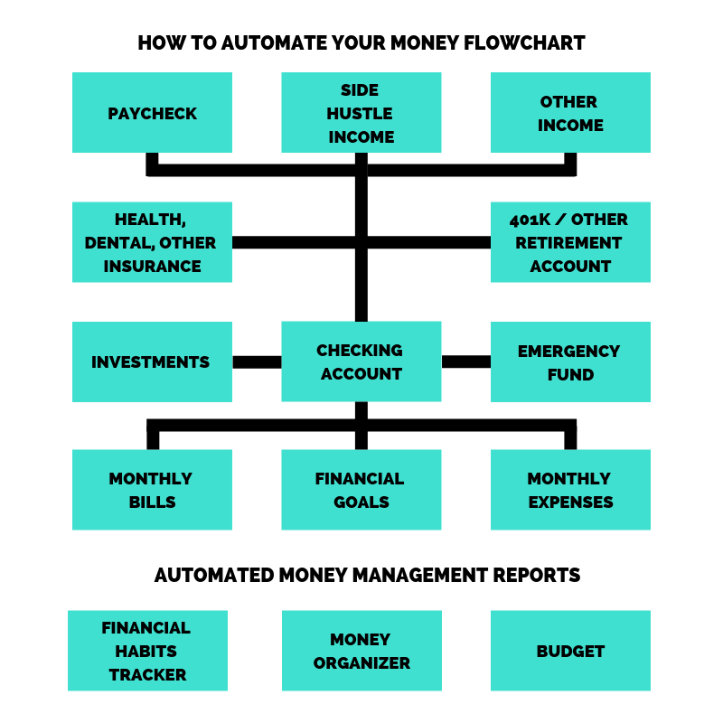 How to Automate Your Money Flowchart