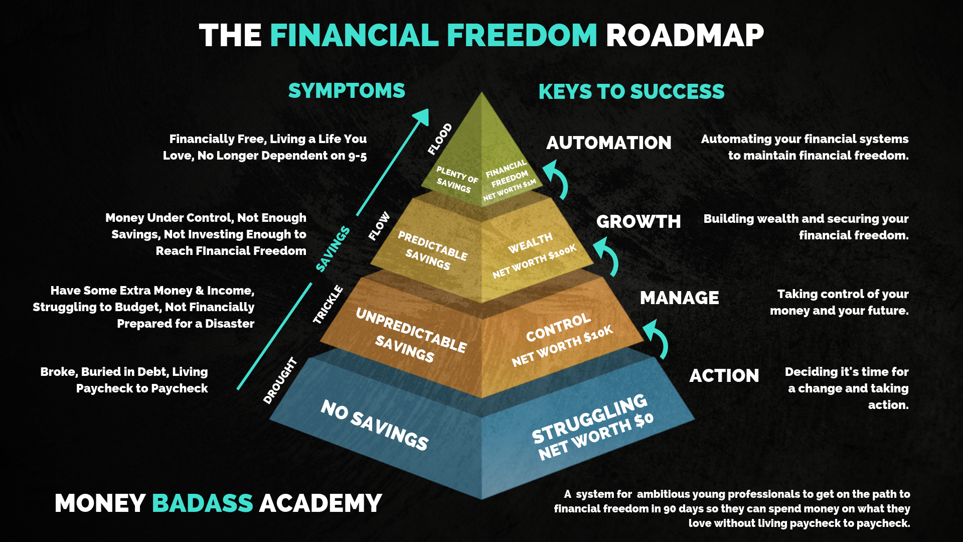 Financial Freedom Roadmap.png
