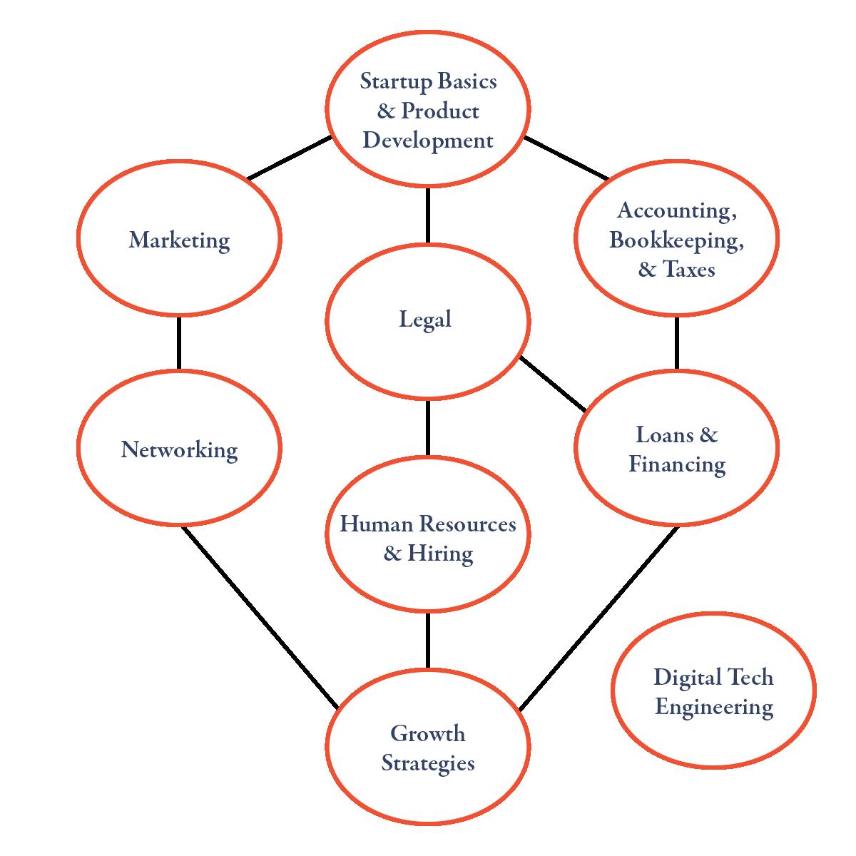 Dir-Flow-Chart.png