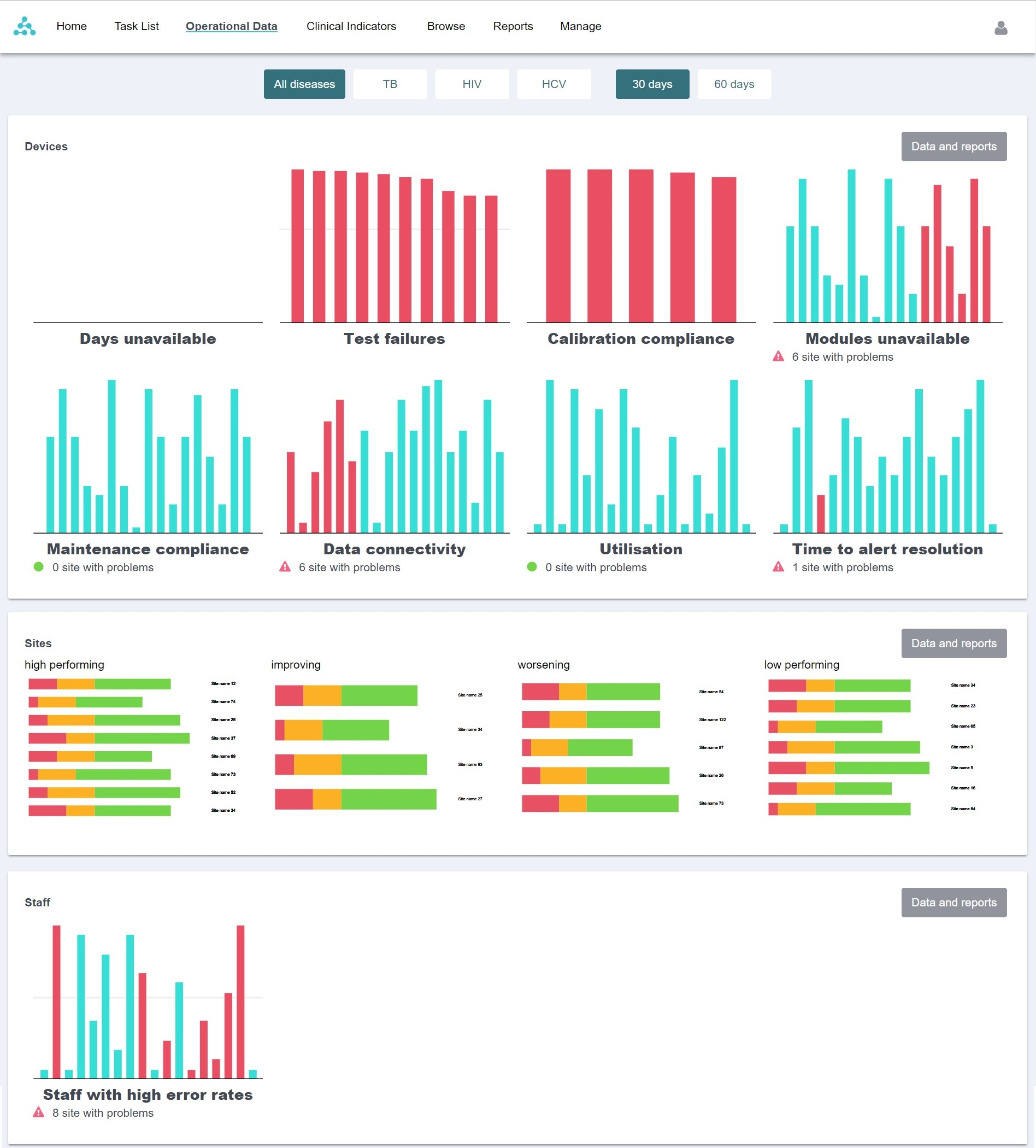 Operational dashboard with example data. Click on image to enlarge.