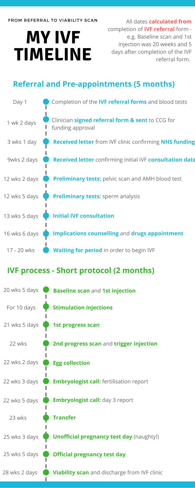 IVF timeline NHS funded