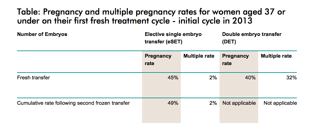 Multiple pregnancy rates under IVF