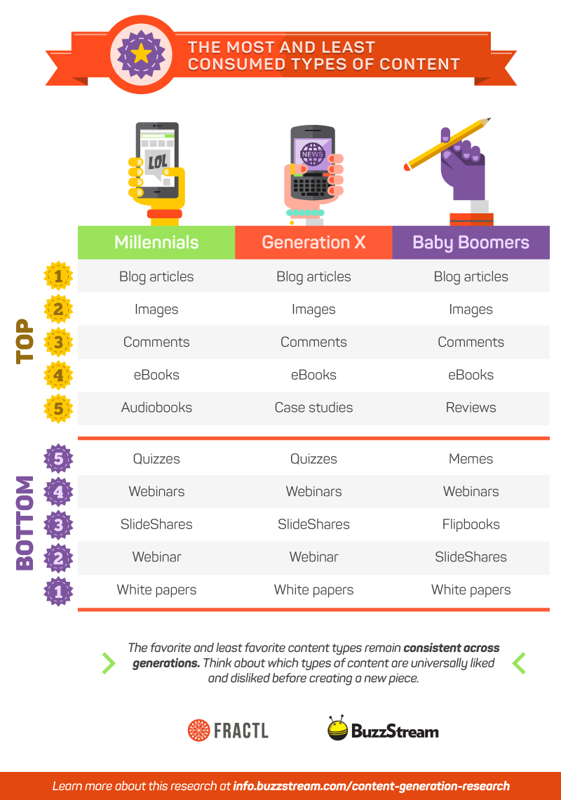 Content age differences