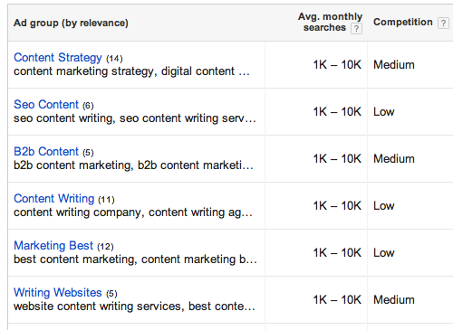 Keyword planner content marketing