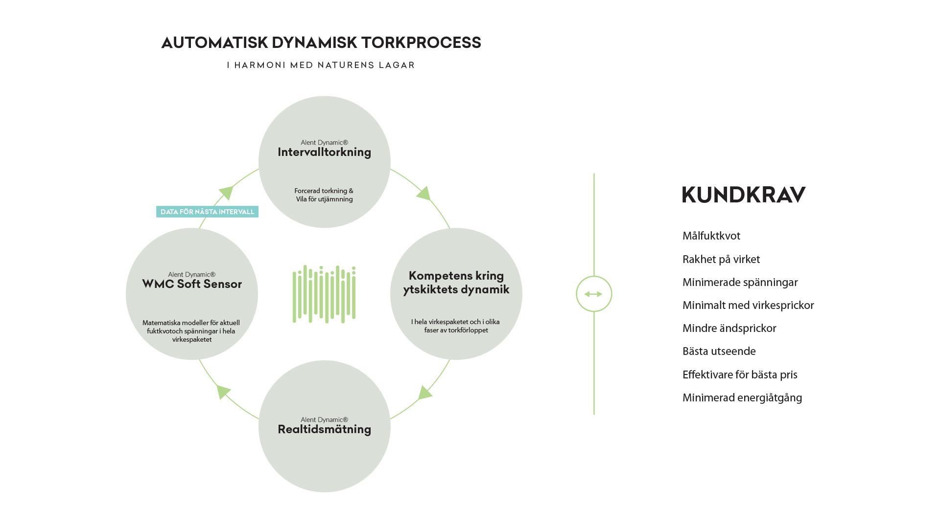 Automatisk dynamisk torkprocess mot kundkrav