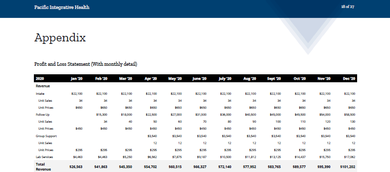 Monthly profit and loss example