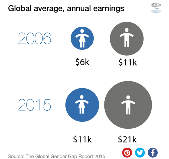 """Image Description: The title """"Global average, annual earnings"""" from the """"World Economic Forum"""". An info graphic showing the disparity of wages between 2006 and 2015. In 2006 there is a small blue circle with the quintessential bathroom-type image of a woman in a dress above $6k, to the left of a much larger grey circle with a man in image in it, $11k below. Then, in 2015 the woman circle is larger at $11k but the man circle is much larger, at $21k. The source is The Gender Global Gap Report 2015."""