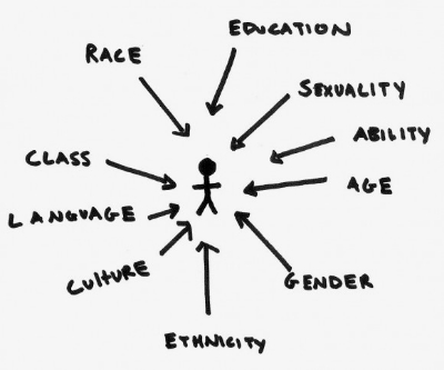 """A stick figure is surrounded by words with arrows pointing at it. The words are """"race, class, language, culture, gender, age, ability, sexuality, education, and ethnicity."""" https://menshealth2.womens.lsa.umich.edu/wp-content/uploads/2015/10/intersectionality-580x483.jpg"""