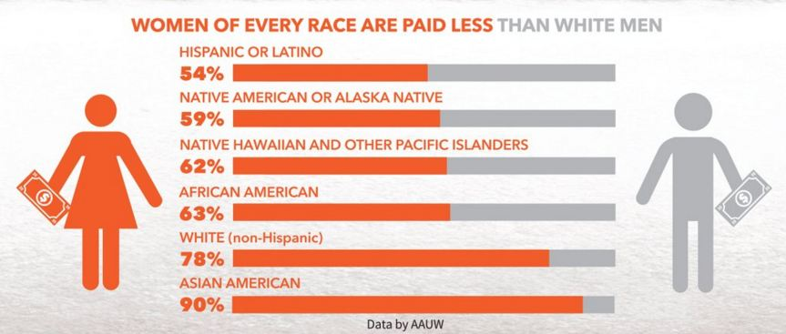 """Image Description: Chart labeled """"Women of every rage are paid less than white men"""". On left is women in Orange, on right is Man in grey. Stats are Hispanic or Latino(a) - 54%, Native American or Alaska Native - 59%, Native Hawaiian and other Pacific Islanders - 62%, African American - 63%, White (non-Hispanic) - 78%, Asian American - 90%. Data by AAUW"""