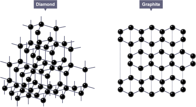 The only difference molecular wise between diamonds and graphite is the molecular structure.