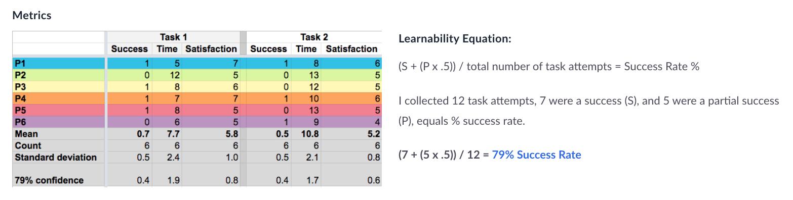 Learnability Metrics Riley Pelosi.png