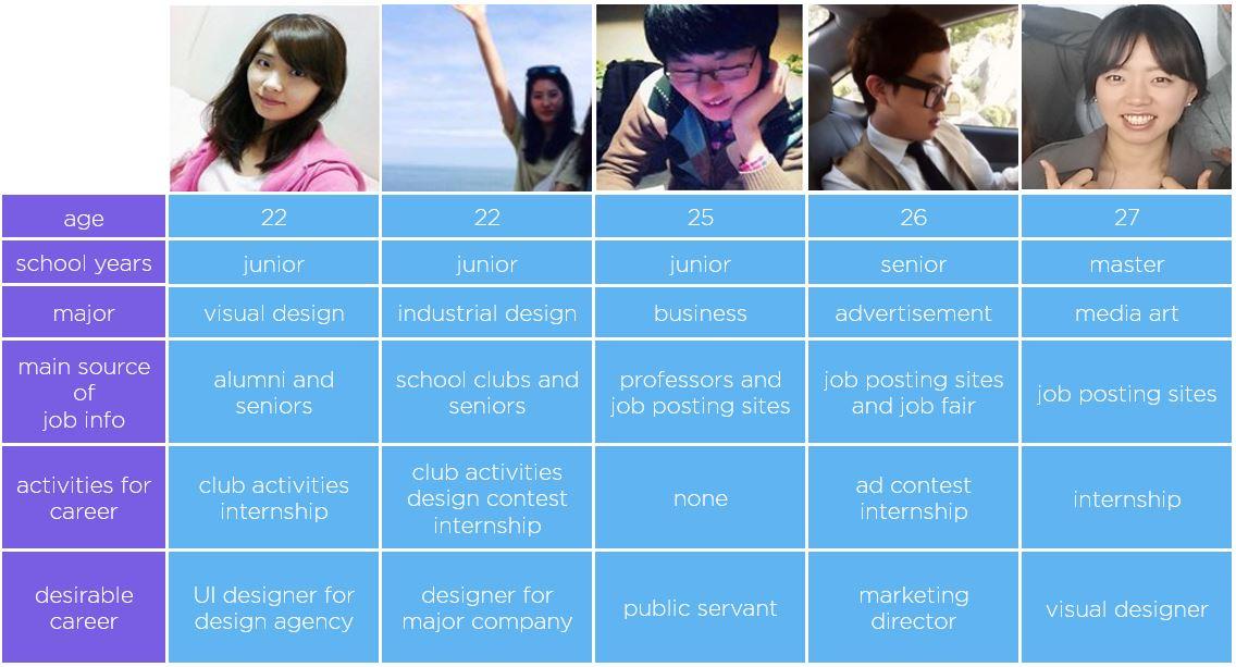 Interviewees from Korean Universities