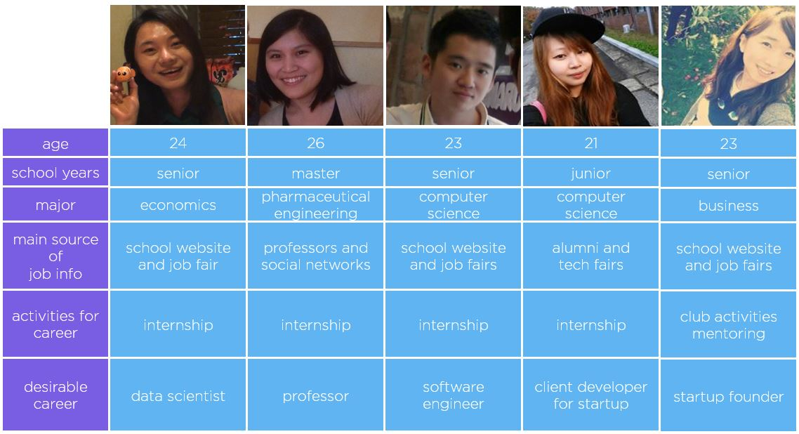 Interviewees from US Universities