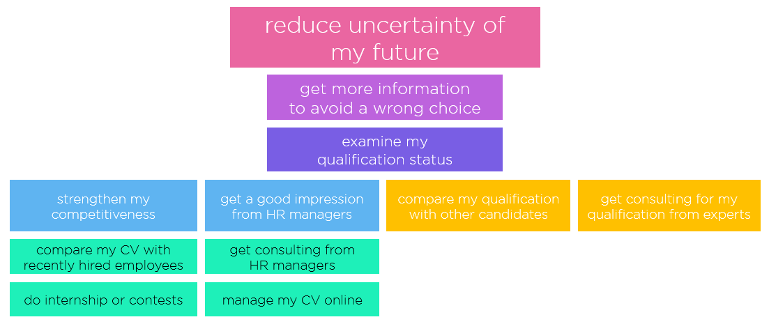 Additional tasks related to the needs of examining one's qualification and its current status