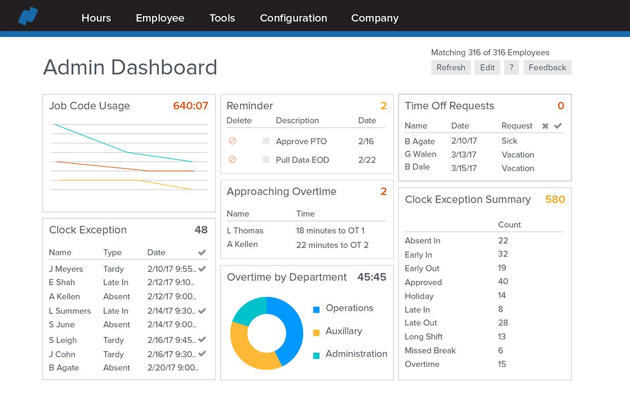 12_2016_ProductScreenshots_Time_AdminDashboard_Dashboard--Laptop (1).png