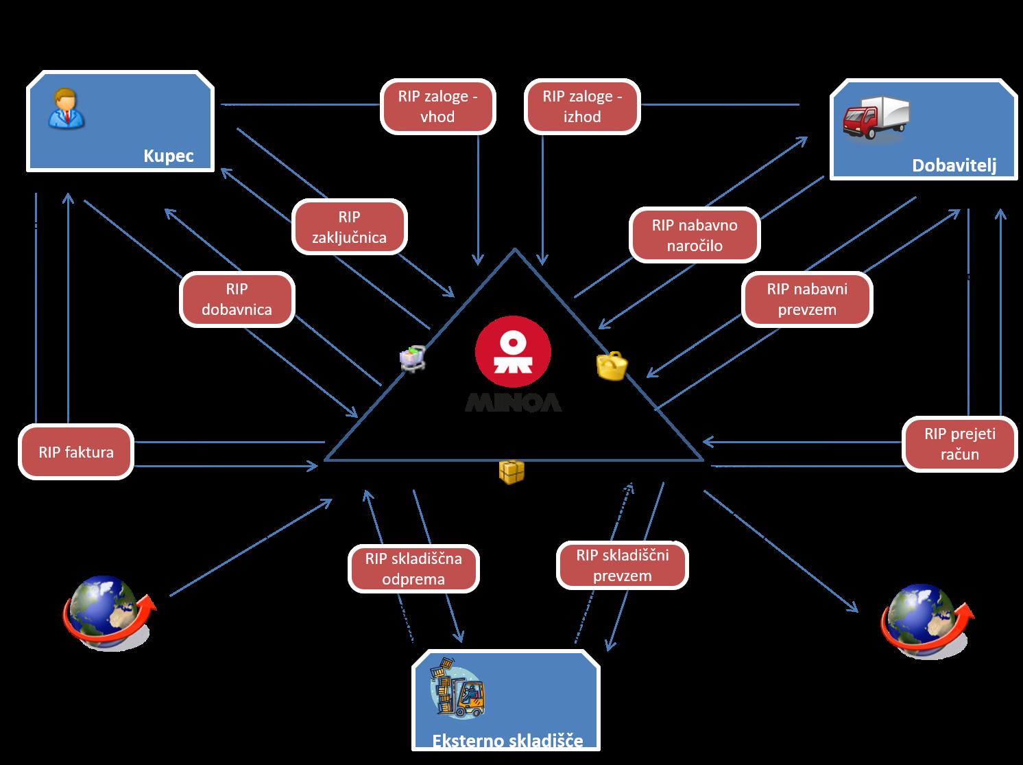 Procesi, podprti z elektronsko izmenjavo podatkov.png