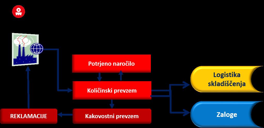 Diagram količinskega in kakovostnega prevzema.png