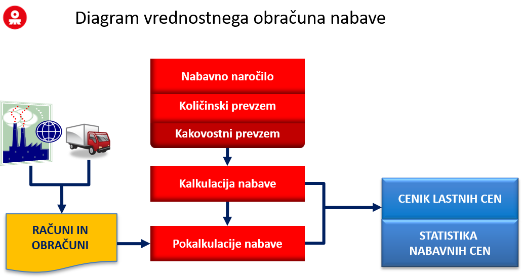 Diagram nabave.png