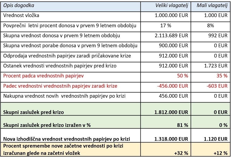 Tabela prikaza rezultatov izračuna realne donosnosti