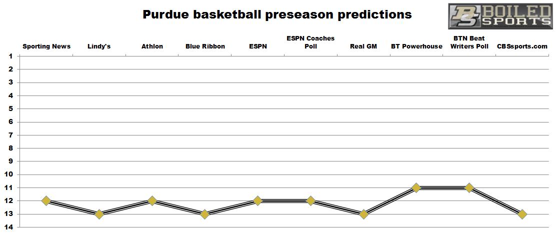 Purdue-preseason-predicitons-basketball.png
