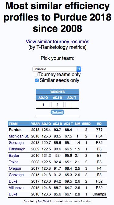 Similar-seed efficiencies most like Purdue 2018.png