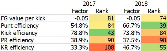 2018 midterm - special teams.png