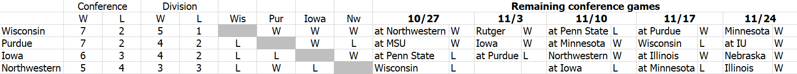 2018 Big Tenteen West - Conference Week 4 - probable finish.PNG