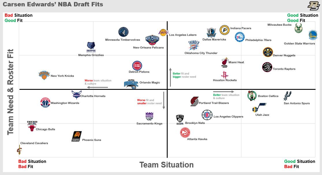 Carsen Edwards 2019 NBA fits.png