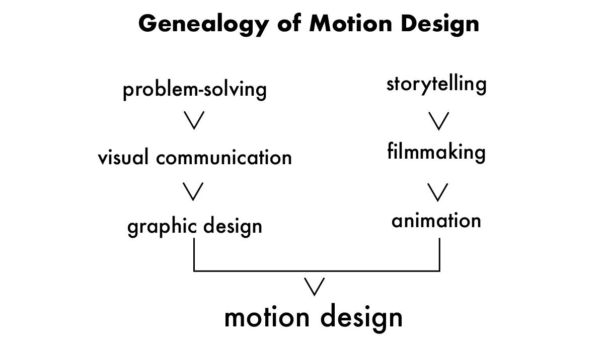 ภาพอธิบายการจำแนกองค์ประกอบต่างๆ ของงาน Motion Design โดย Justin Cone
