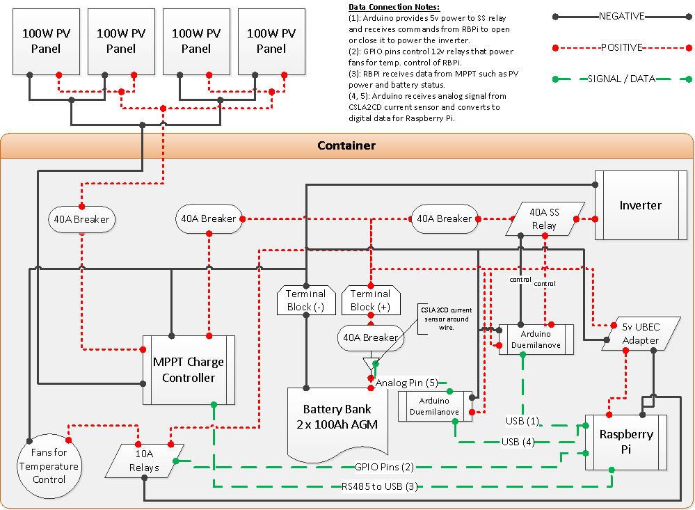 Schematic of the entire system