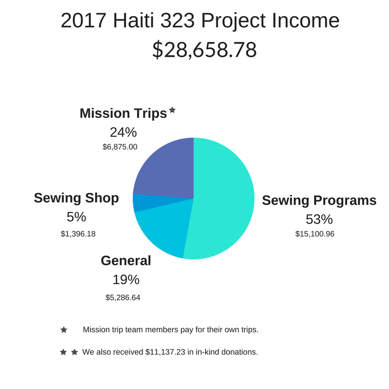 2017 Income.png