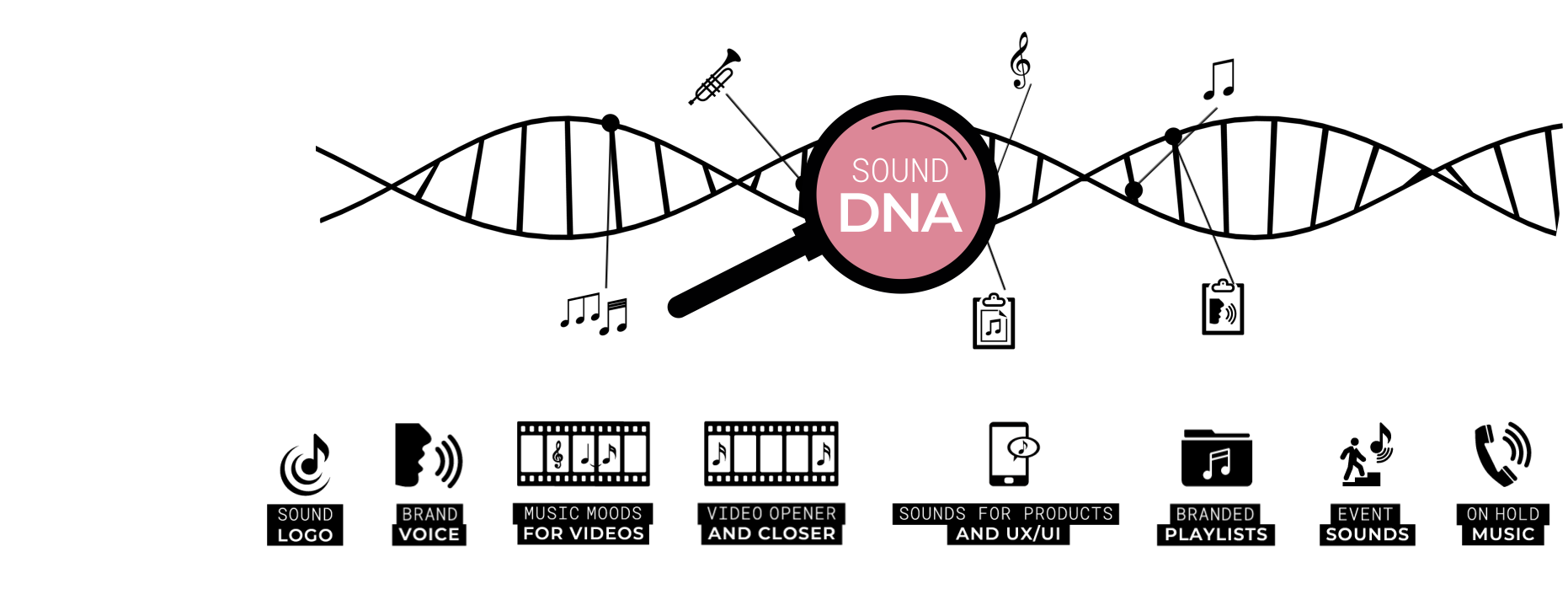 ...to the sound elements... - Once the Sound DNA is created, elements of the Sound Identity are derived to create an immersive and recognizable customer journey.